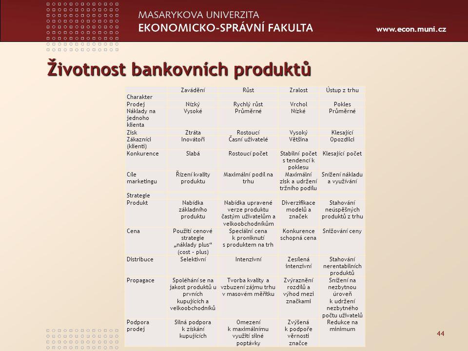 Životnost bankovních produktů