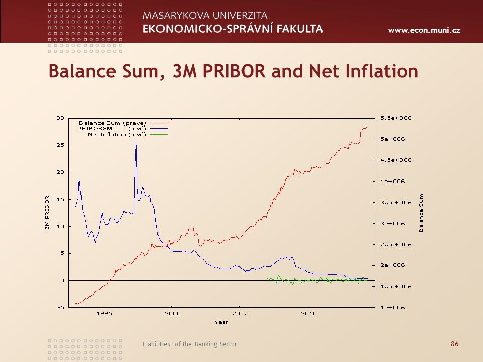 Balance Sum, 3M PRIBOR and Net Inflation