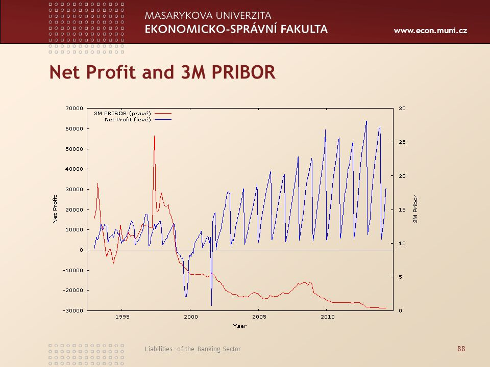 Net Profit and 3M PRIBOR Liabilities of the Banking Sector