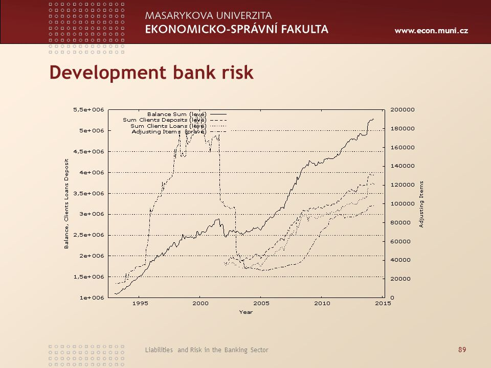 Development bank risk Liabilities and Risk in the Banking Sector