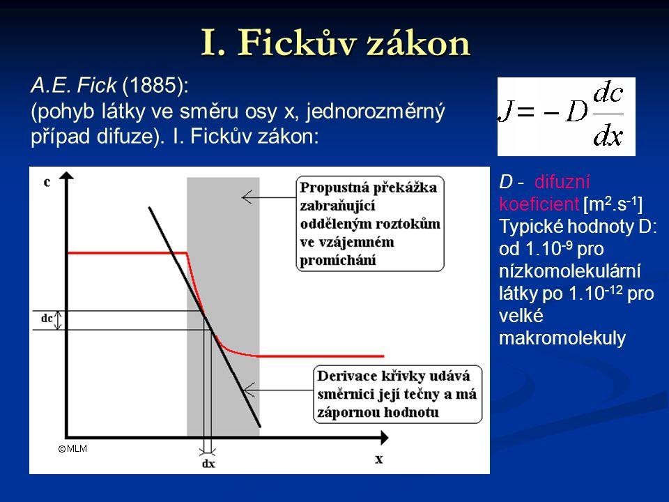 I. Fickův zákon A.E. Fick (1885):