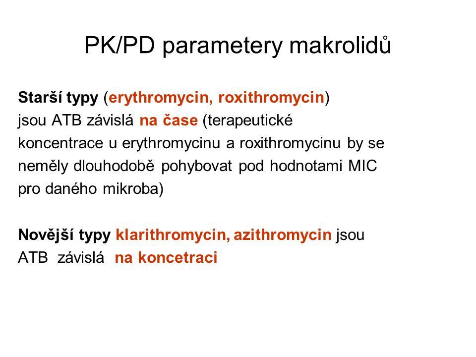 PK/PD parametery makrolidů