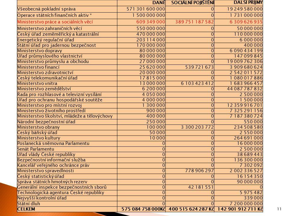 Všeobecná pokladní správa 571 301 600 000 19 249 580 000