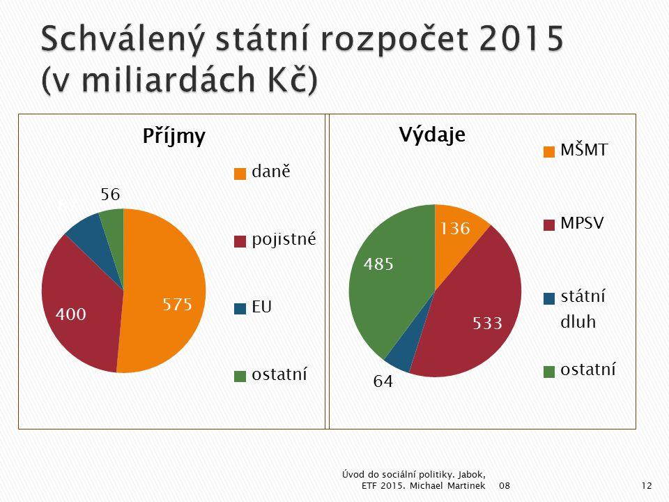 Schválený státní rozpočet 2015 (v miliardách Kč)