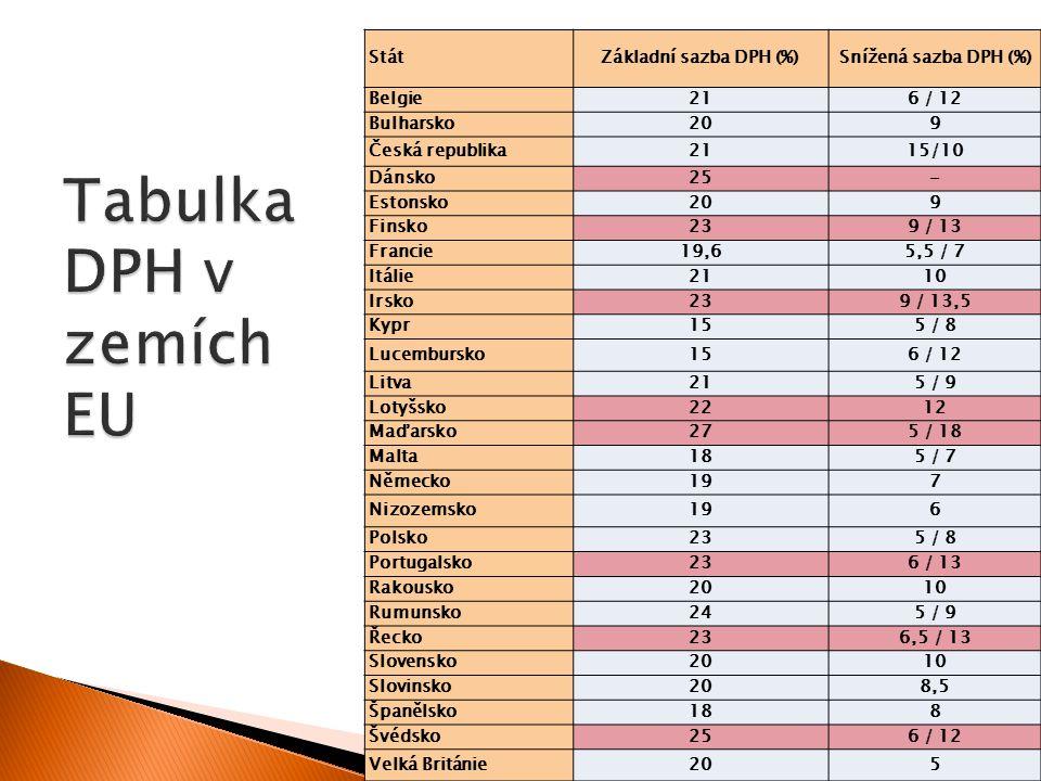 Tabulka DPH v zemích EU Stát Základní sazba DPH (%)