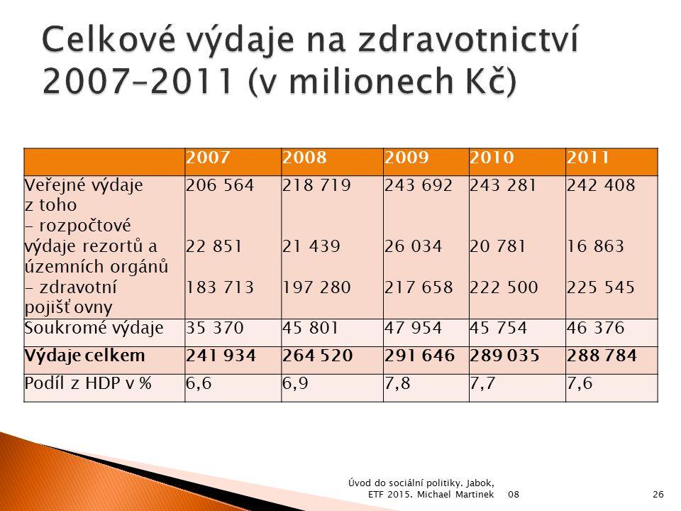 Celkové výdaje na zdravotnictví 2007–2011 (v milionech Kč)