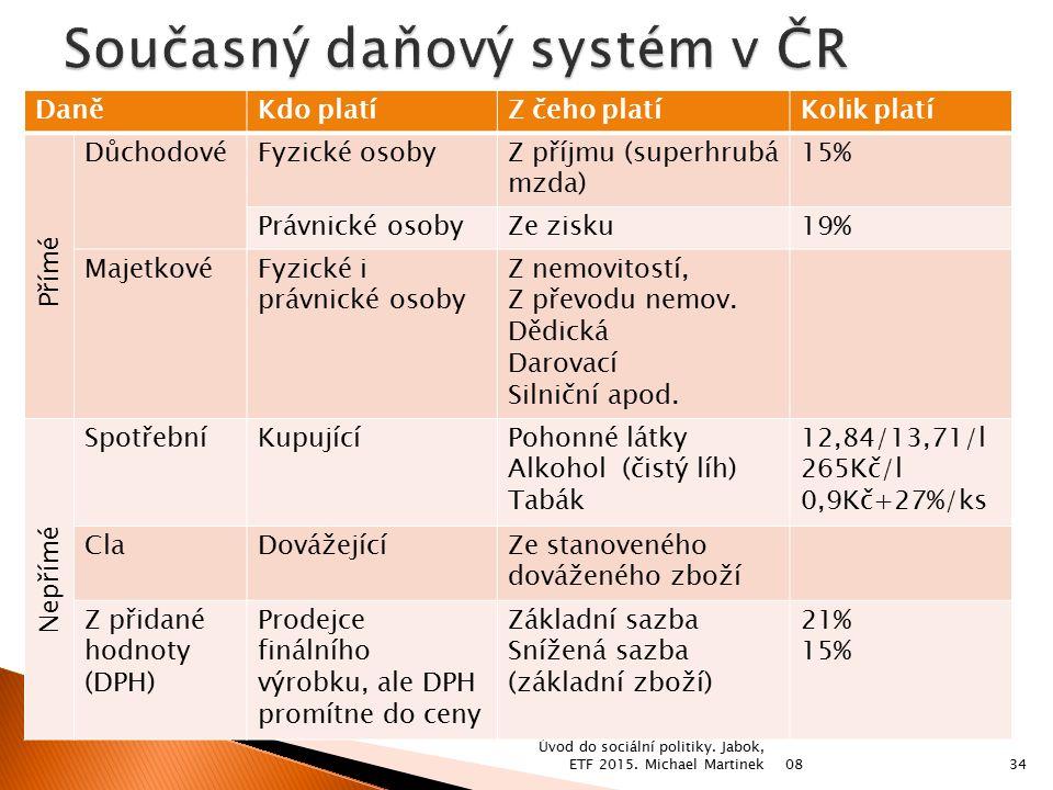 Současný daňový systém v ČR