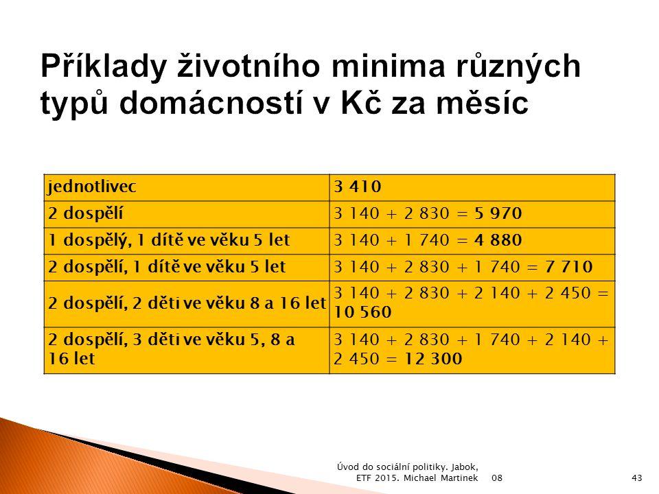 Příklady životního minima různých typů domácností v Kč za měsíc
