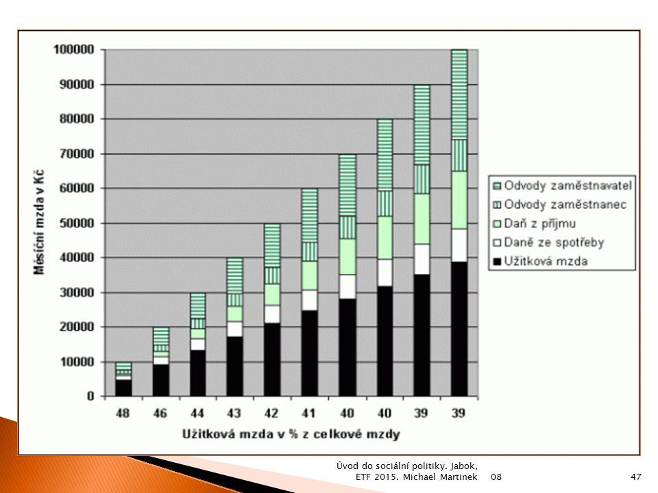 Úvod do sociální politiky. Jabok, ETF 2015. Michael Martinek