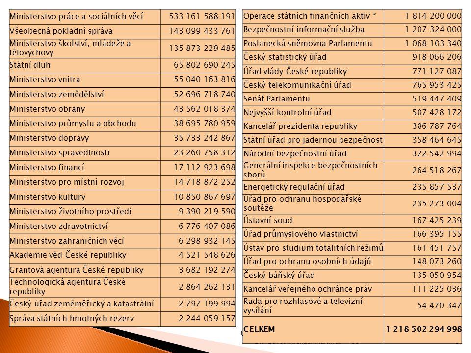 Ministerstvo práce a sociálních věcí 533 161 588 191