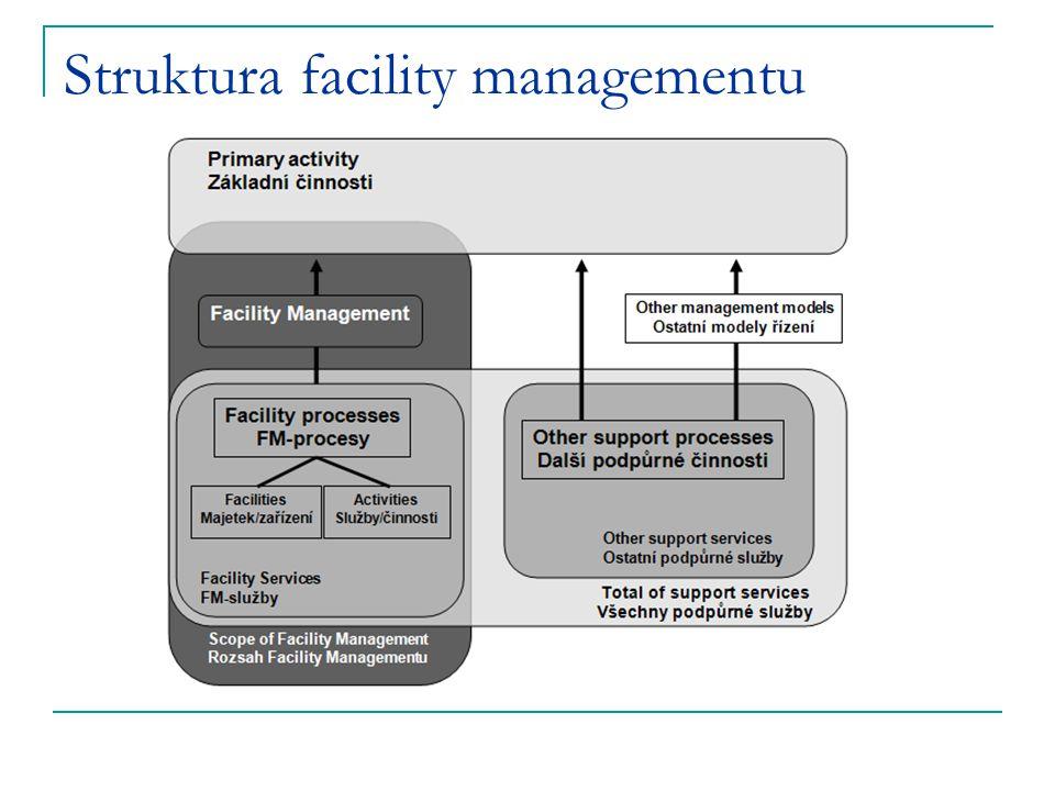 Struktura facility managementu