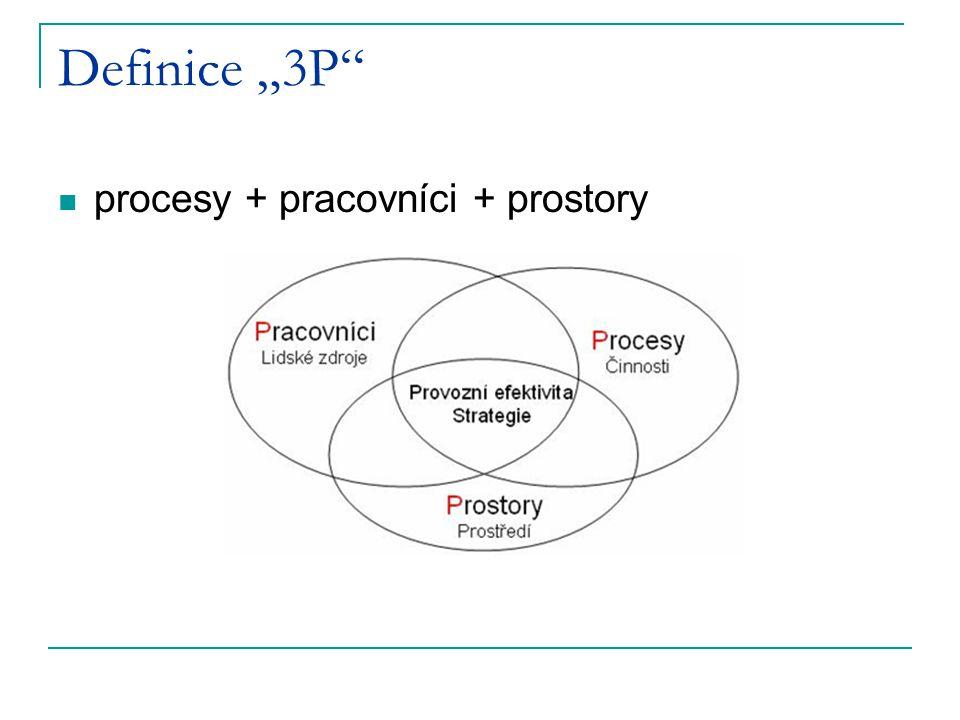 """Definice """"3P procesy + pracovníci + prostory"""