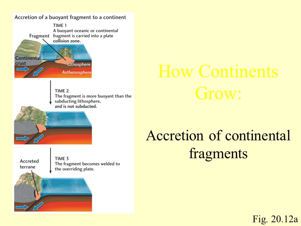 Accretion of continental fragments