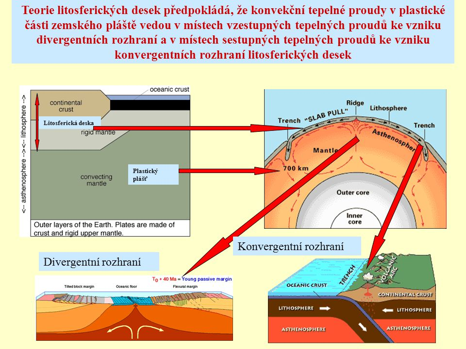 Teorie litosferických desek předpokládá, že konvekční tepelné proudy v plastické části zemského pláště vedou v místech vzestupných tepelných proudů ke vzniku divergentních rozhraní a v místech sestupných tepelných proudů ke vzniku konvergentních rozhraní litosferických desek