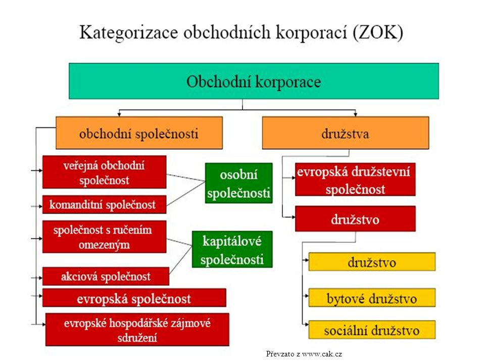 Převzato z www.cak.cz
