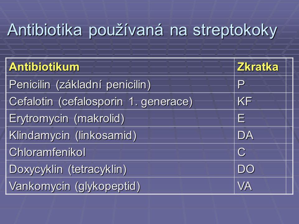 Antibiotika používaná na streptokoky