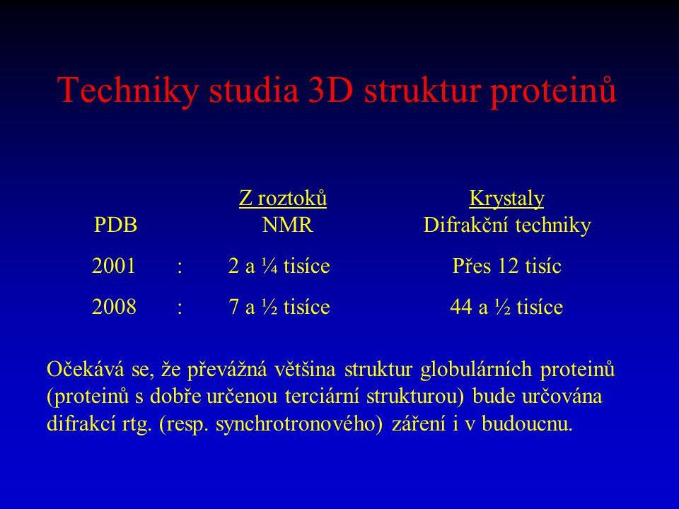 Techniky studia 3D struktur proteinů