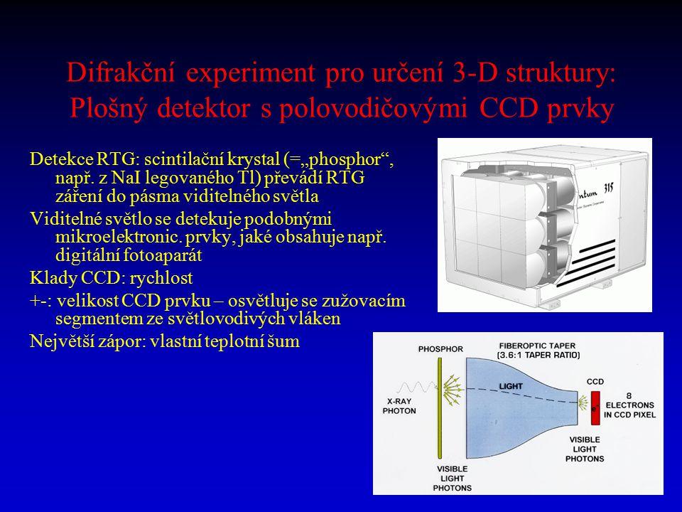 Difrakční experiment pro určení 3-D struktury: Plošný detektor s polovodičovými CCD prvky