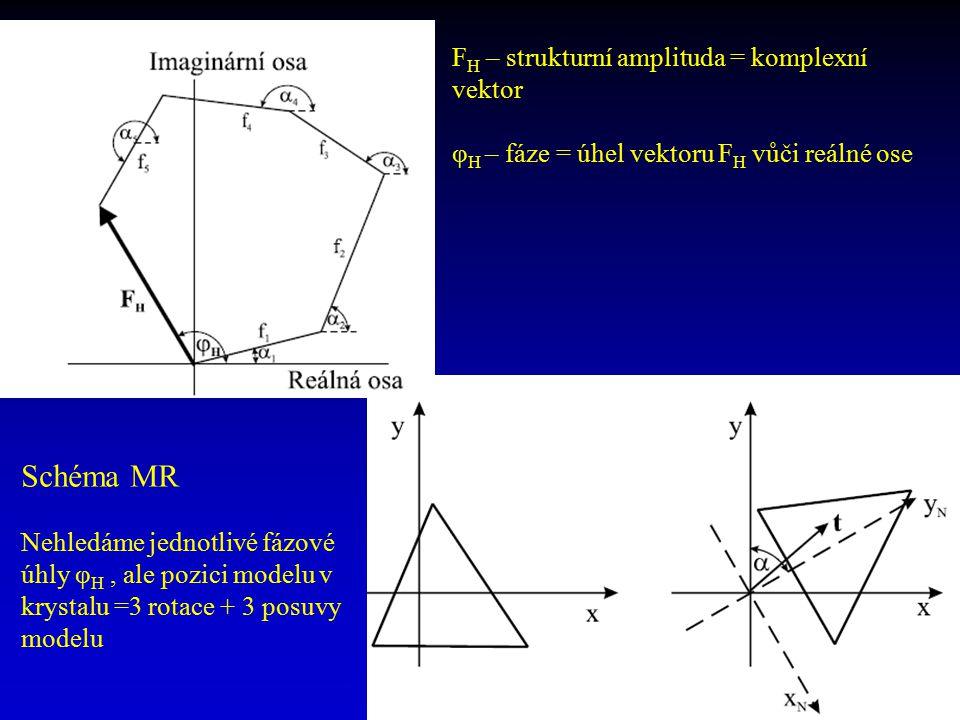 Schéma MR FH – strukturní amplituda = komplexní vektor