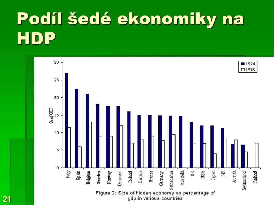 Podíl šedé ekonomiky na HDP
