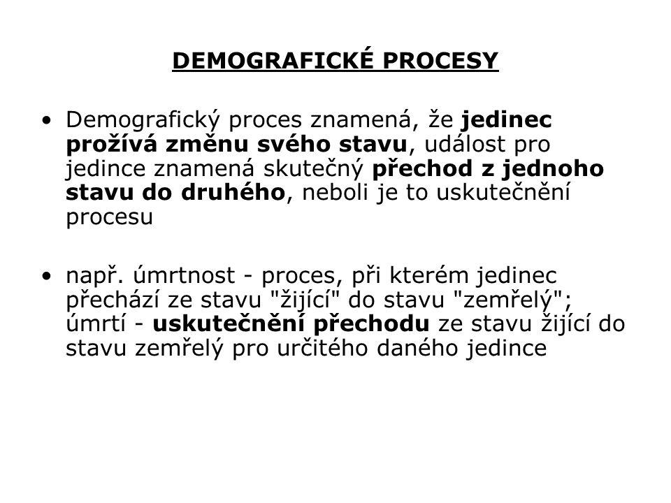 DEMOGRAFICKÉ PROCESY