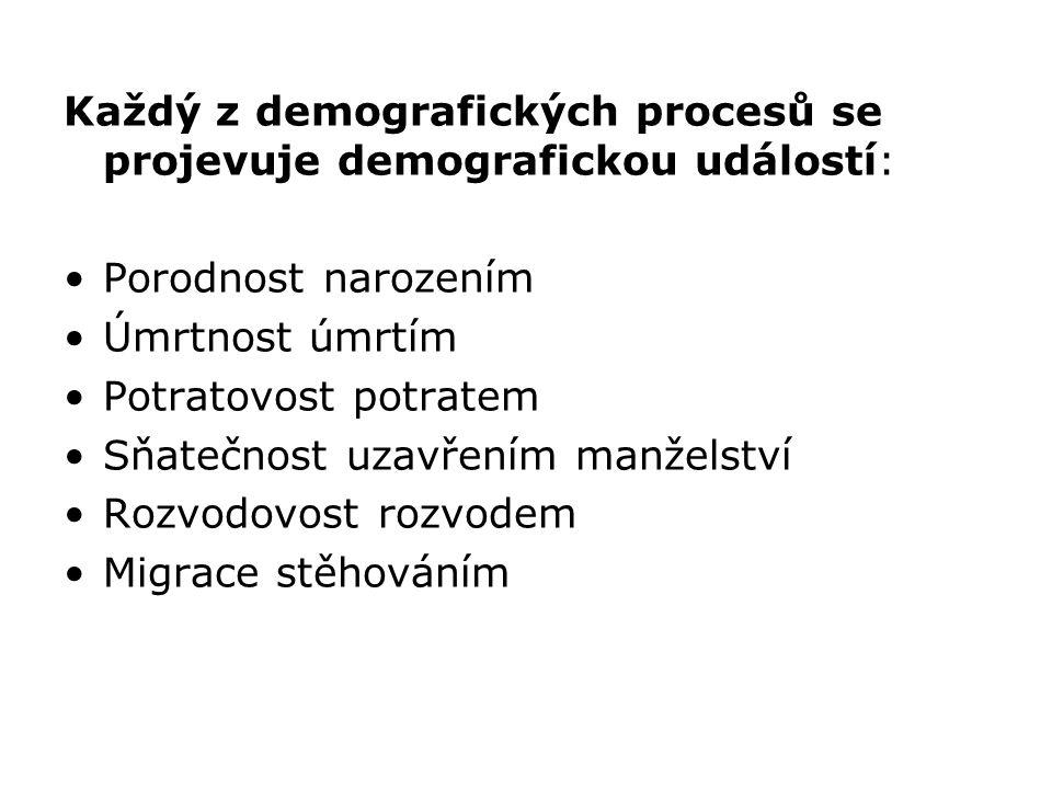 Každý z demografických procesů se projevuje demografickou událostí: