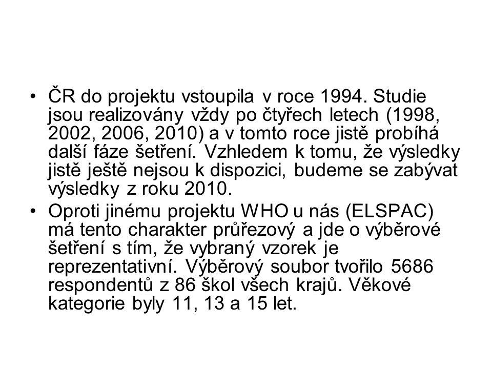 ČR do projektu vstoupila v roce 1994