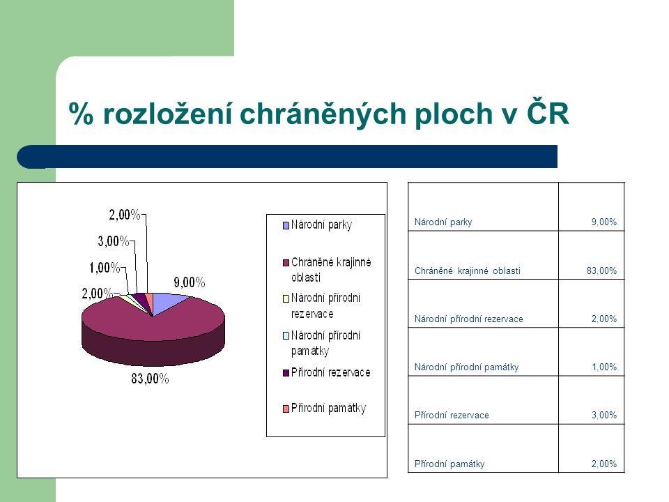 % rozložení chráněných ploch v ČR