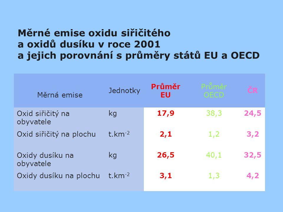 Měrné emise oxidu siřičitého a oxidů dusíku v roce 2001
