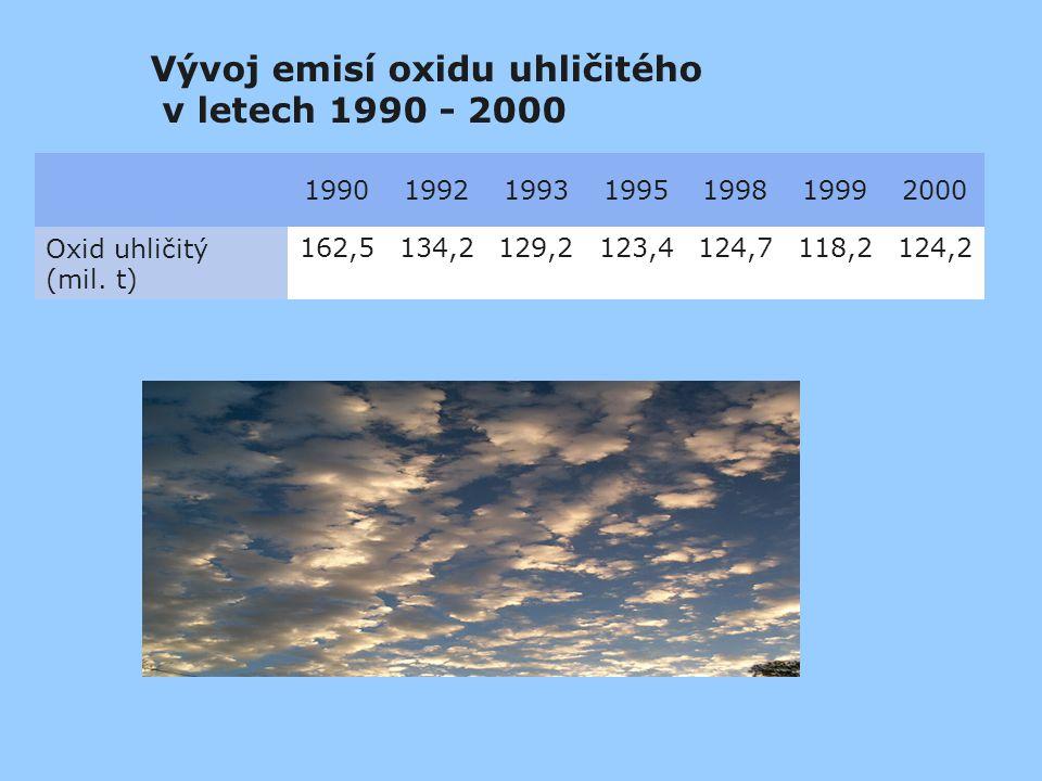 Vývoj emisí oxidu uhličitého v letech 1990 - 2000