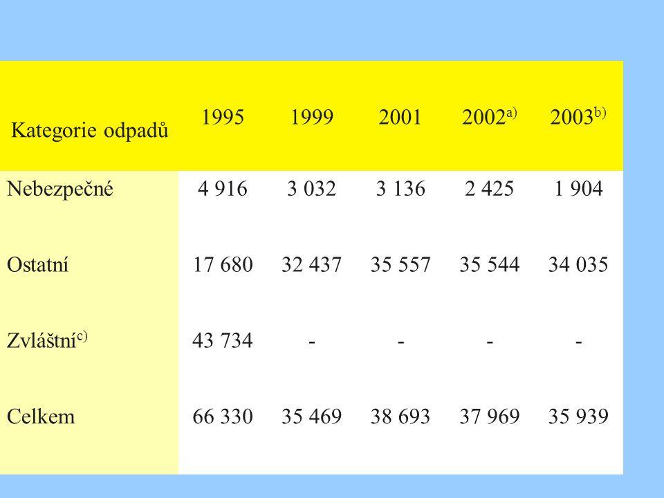 Kategorie odpadů 1995 1999 2001 2002a) 2003b) Nebezpečné 4 916 3 032