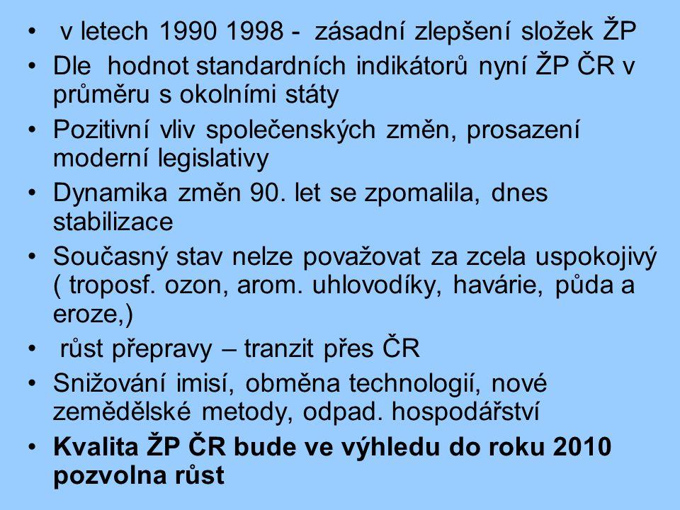 v letech 1990 1998 - zásadní zlepšení složek ŽP