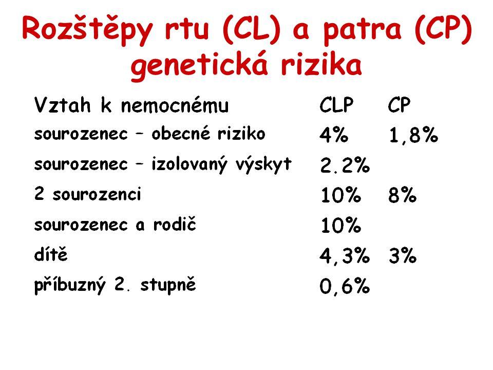 Rozštěpy rtu (CL) a patra (CP) genetická rizika