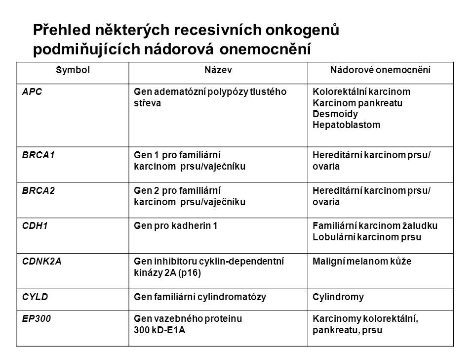 Přehled některých recesivních onkogenů podmiňujících nádorová onemocnění