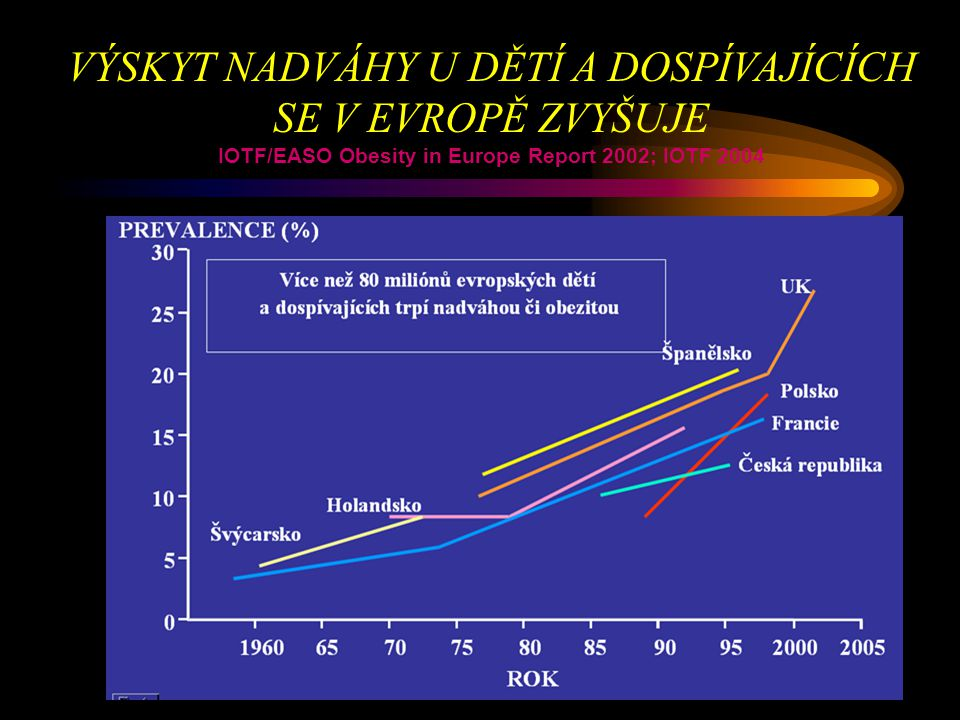 IOTF/EASO Obesity in Europe Report 2002; IOTF 2004