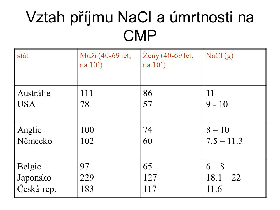 Vztah příjmu NaCl a úmrtnosti na CMP