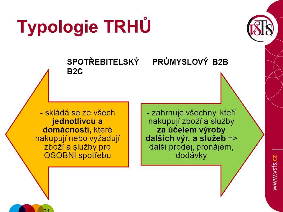 Typologie TRHŮ SPOTŘEBITELSKÝ B2C. PRŮMYSLOVÝ B2B.