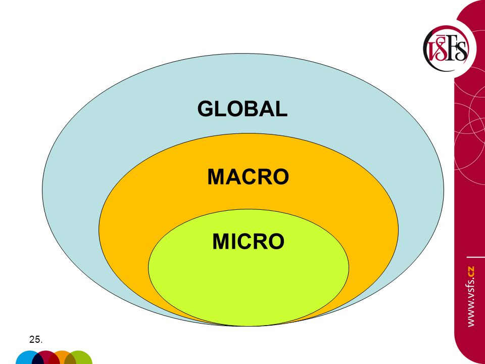 GLOBAL MACRO MICRO
