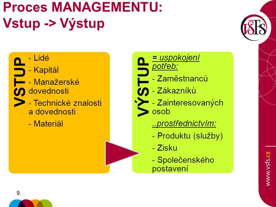 VSTUP VÝSTUP Proces MANAGEMENTU: Vstup -> Výstup - Lidé - Kapitál
