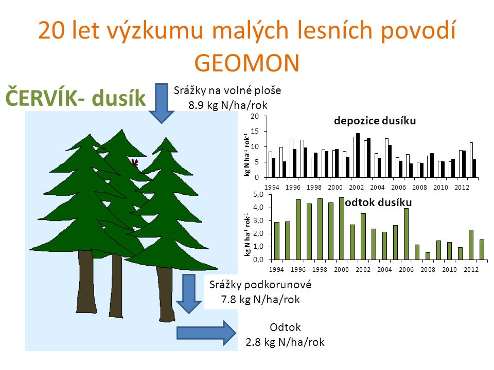 20 let výzkumu malých lesních povodí GEOMON