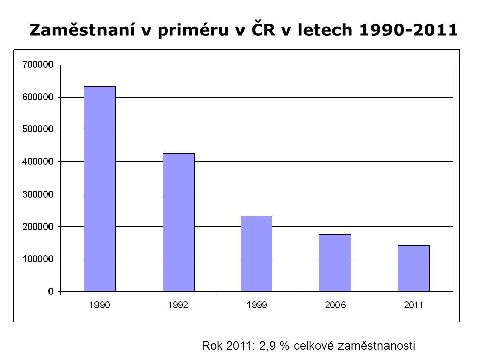 Zaměstnaní v priméru v ČR v letech 1990-2011