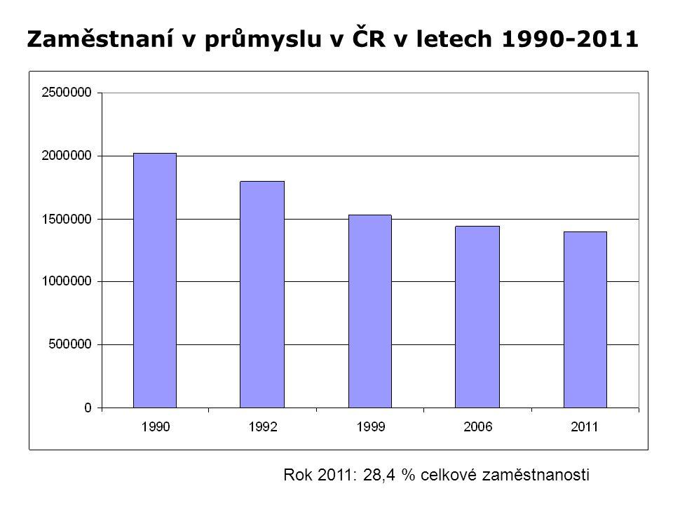 Zaměstnaní v průmyslu v ČR v letech 1990-2011