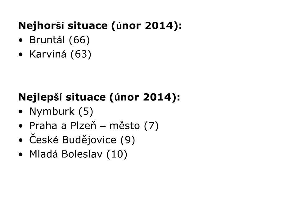 Nejhorší situace (únor 2014):