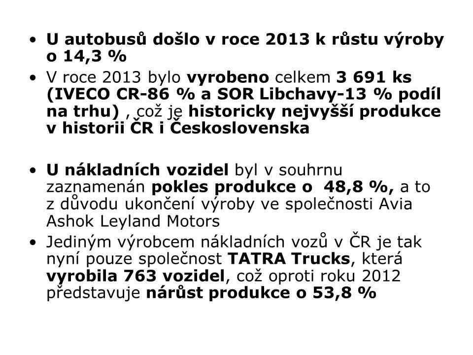 U autobusů došlo v roce 2013 k růstu výroby o 14,3 %