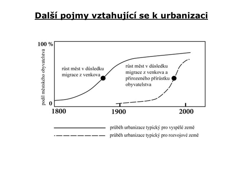 Další pojmy vztahující se k urbanizaci
