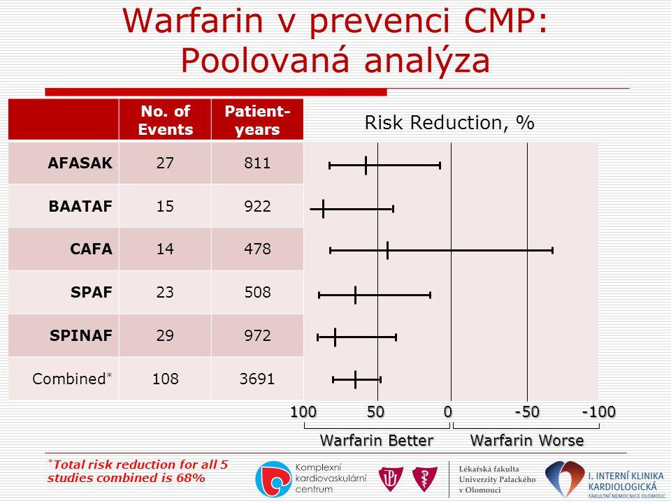 Warfarin v prevenci CMP: Poolovaná analýza