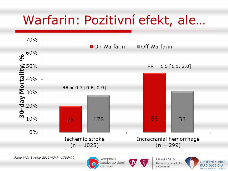 Warfarin: Pozitivní efekt, ale…