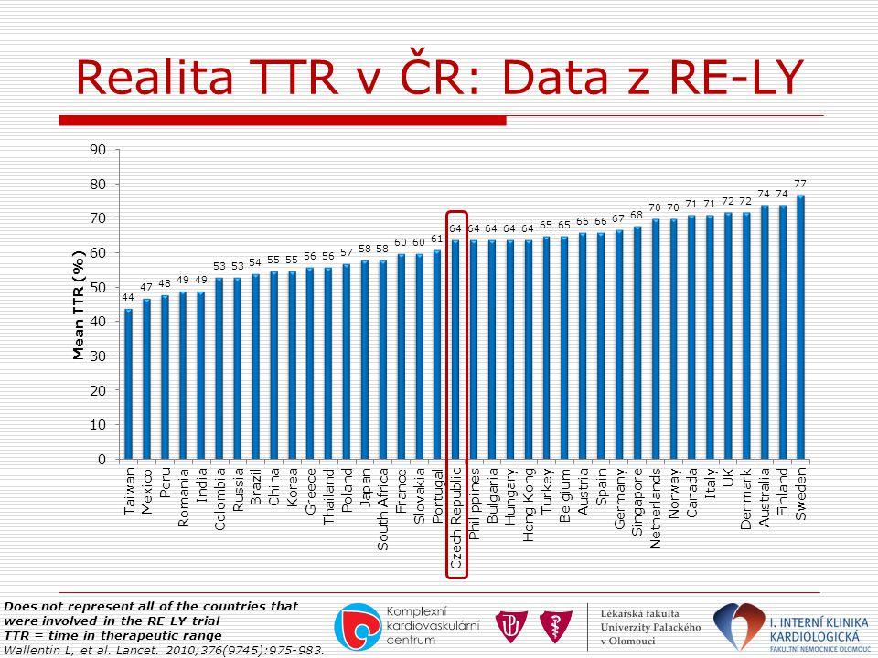 Realita TTR v ČR: Data z RE-LY