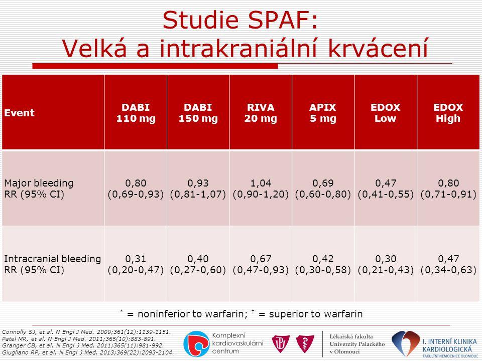 Studie SPAF: Velká a intrakraniální krvácení