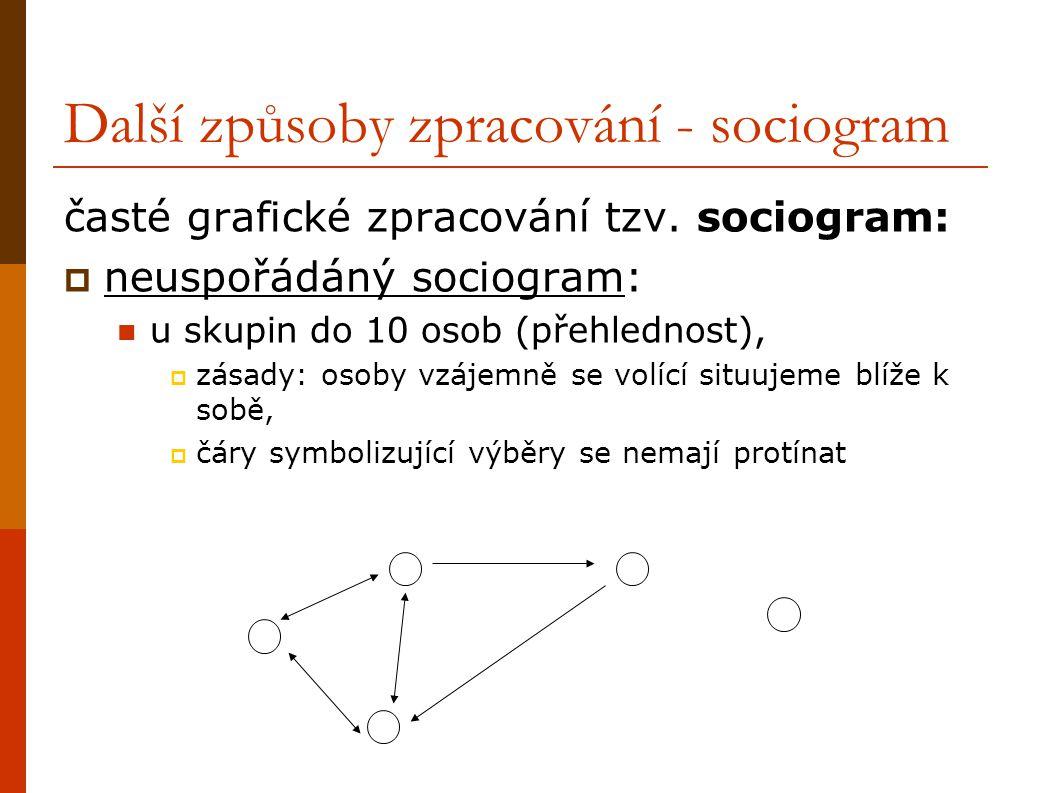 Další způsoby zpracování - sociogram